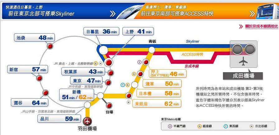 keisei京成電鐵