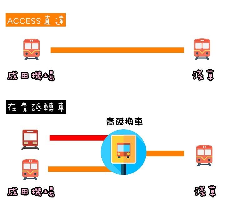 京成本線青砥換車