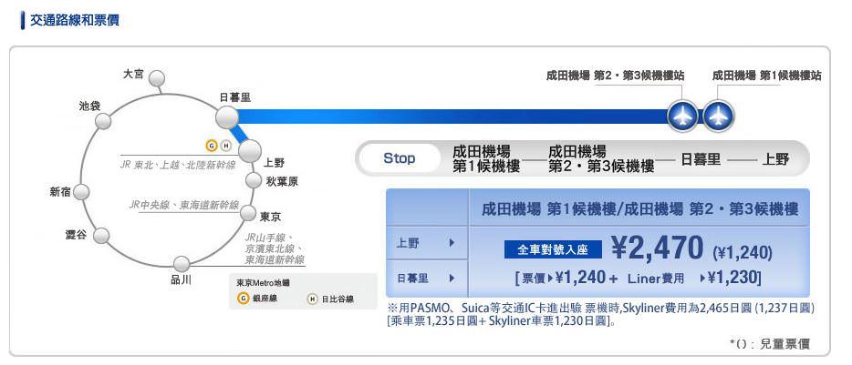 成田機場skyliner到上野